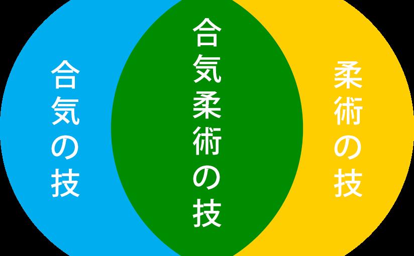 It's all about structure | Jujutsu, Aiki-jujutsu & Aiki-no-jutsu